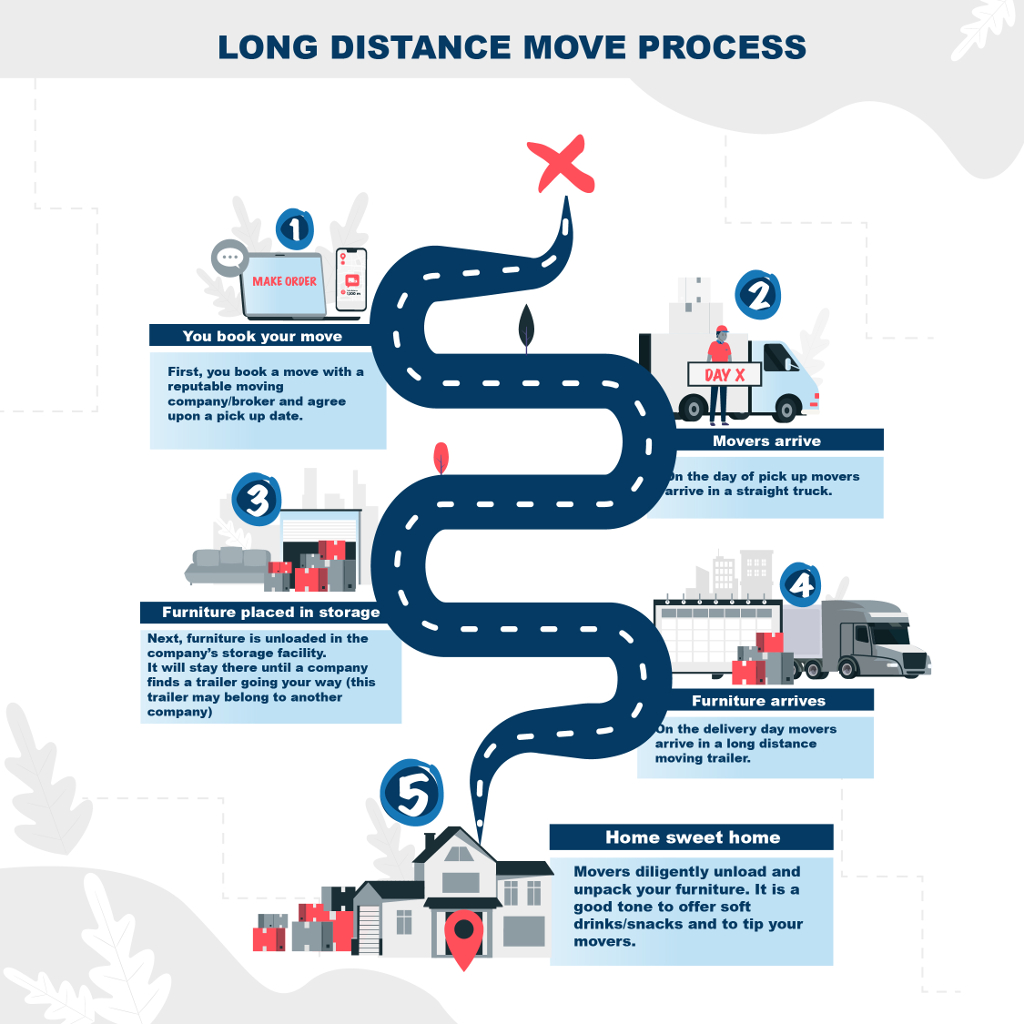 Long distance moving process infographic