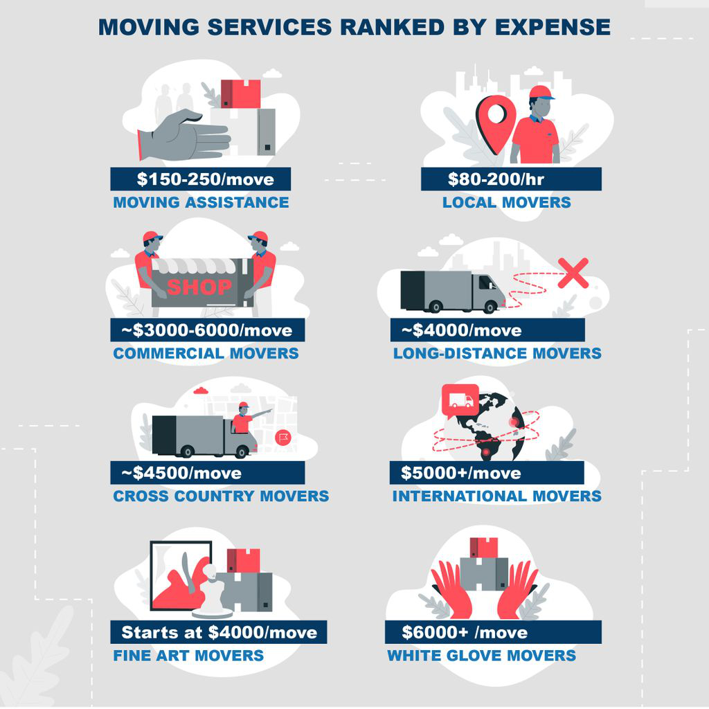 Moving services ranked by expense infographic