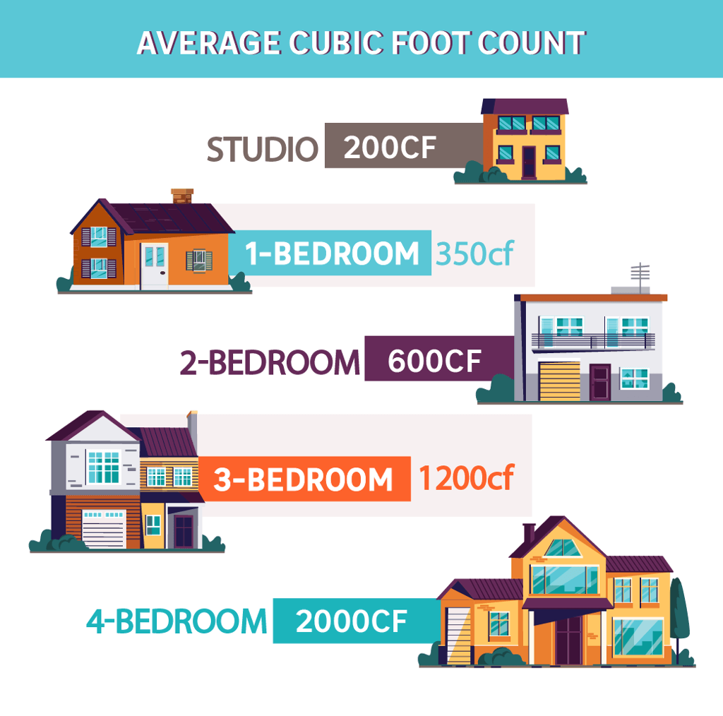 Average cubit foot count