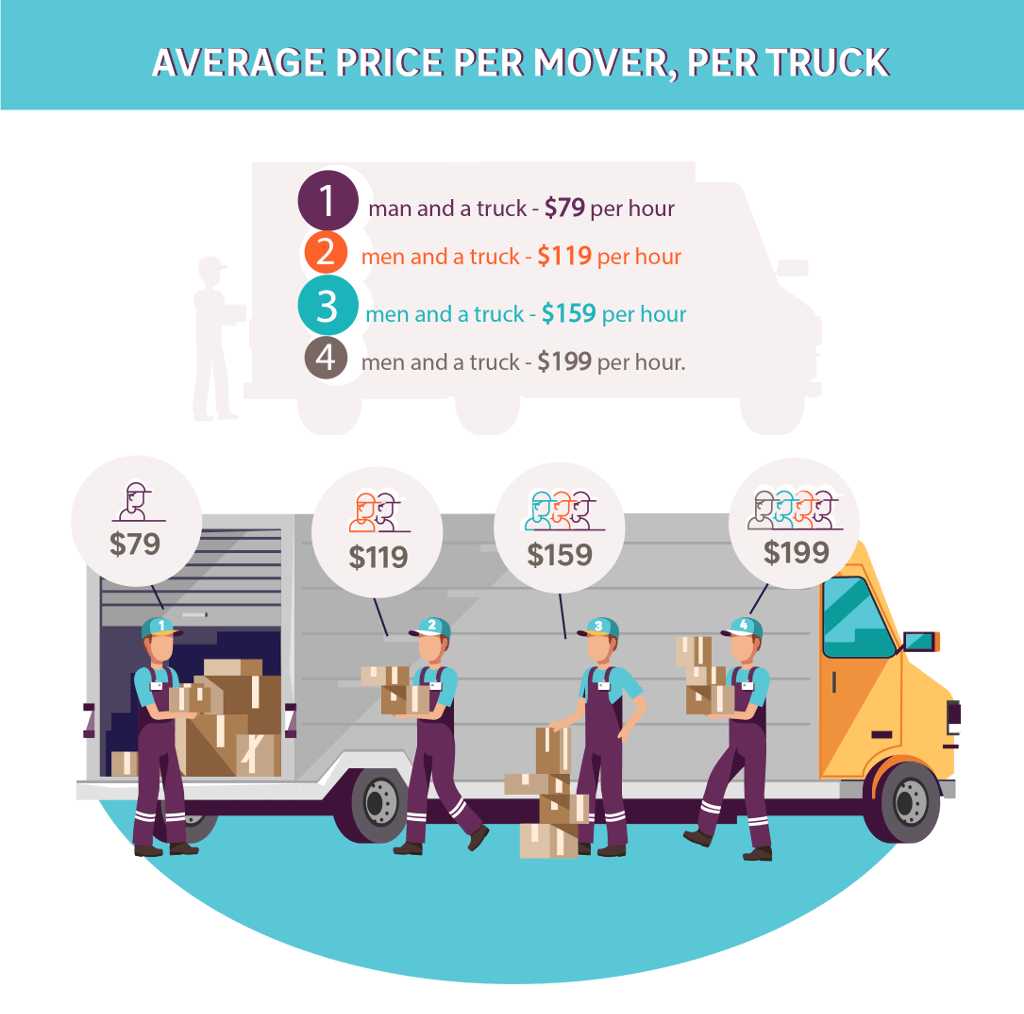 A graphic showing a truck and 4 movers – with prices per mover