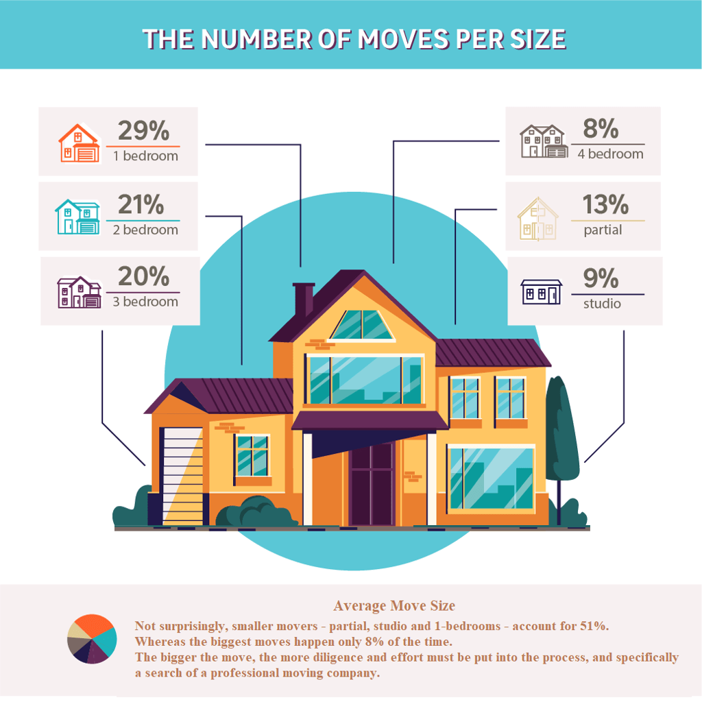 A graphic illustrating an average number of moves per move size