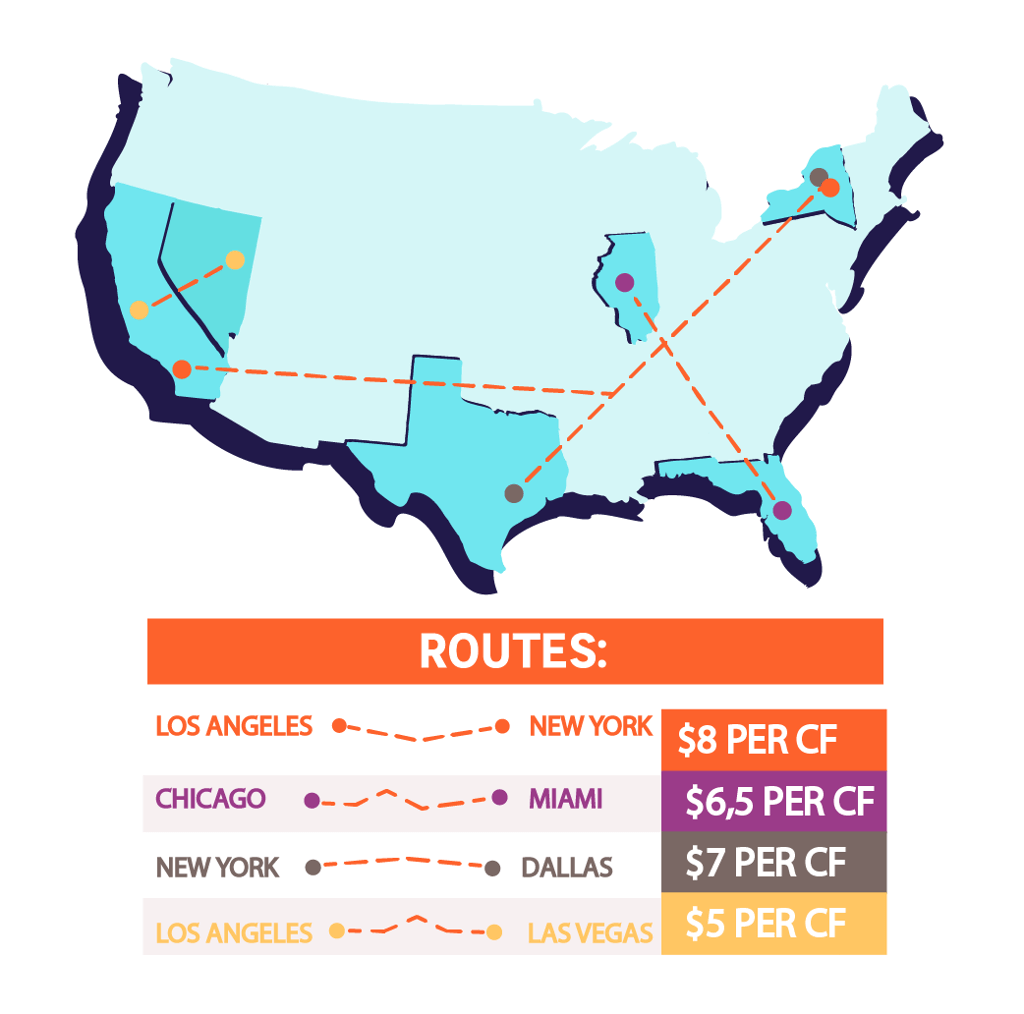 Most Popular Moving Routes