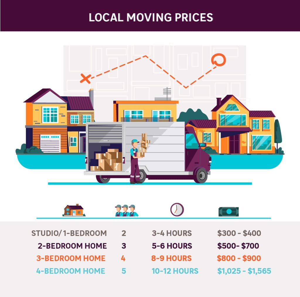 Local moving prices