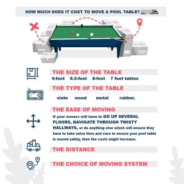 Cost to move a pool table infographic
